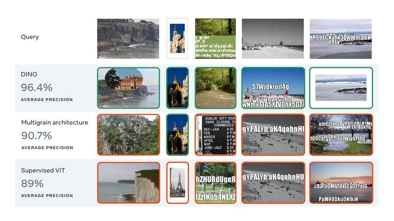 На этом графике показана эффективность распознавания почти повторяющихся изображений, взятых из набора данных Flickr 100M. Красные и зеленые квадраты указывают на ложные и истинные срабатывания соответственно. DINO превосходит два базовых уровня: Vision Transformer, обученный в ImageNet, и MultiGrain