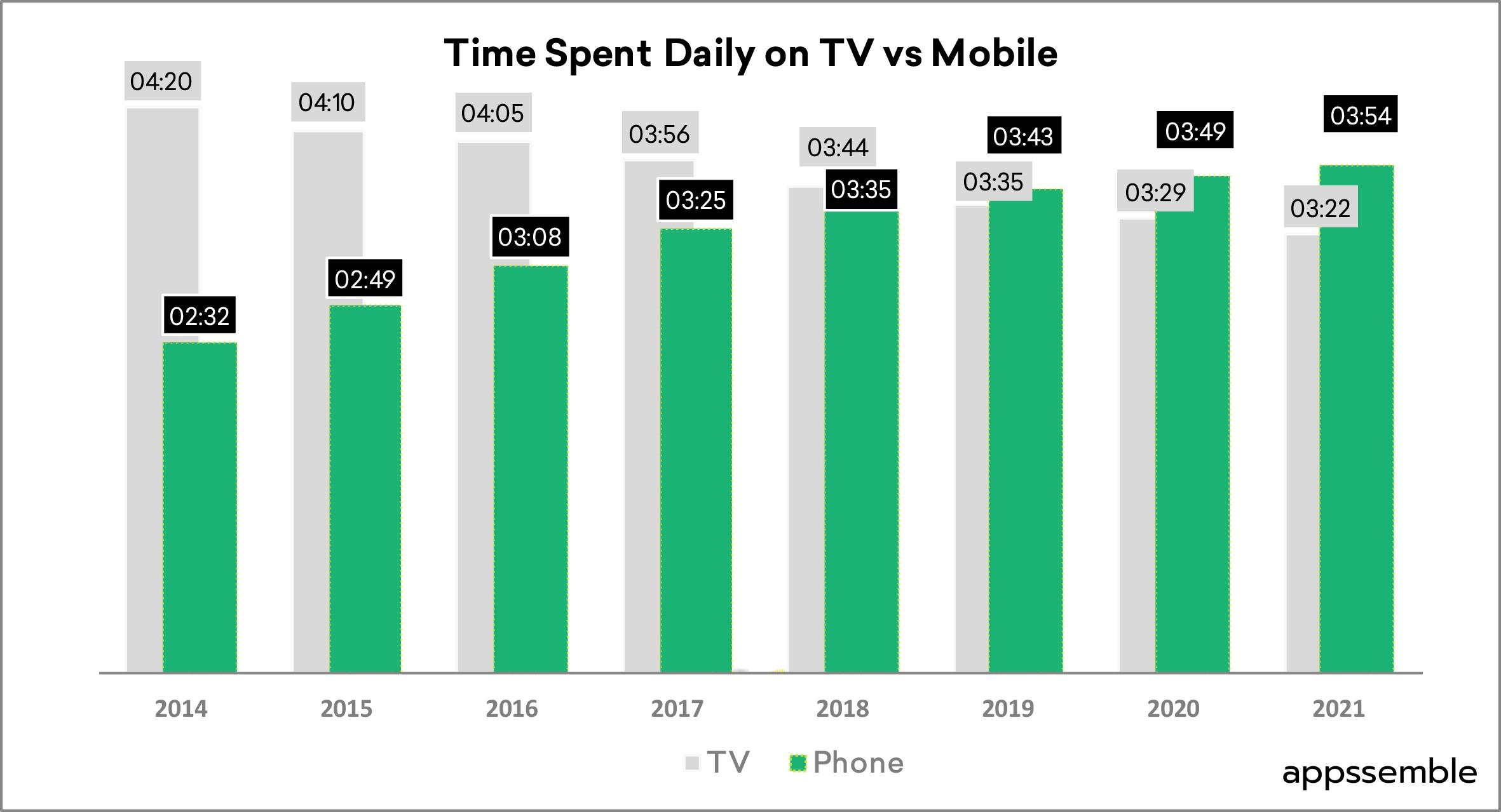 Среднее время, проводимое ежедневно за ТВ и в мобильных устройствах