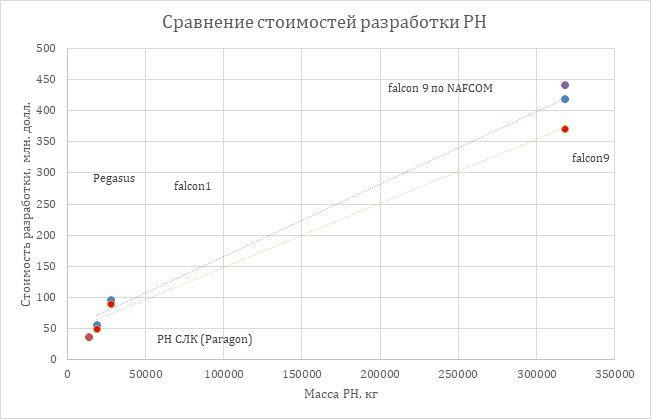 Иллюстрация с графиком расчетов по SOLSTICE: как видно, зависимость практически линейная