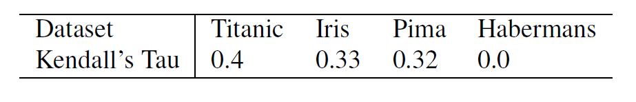 Таблица 4. Рейтинг функций DNDT и DT по Кендаллу: большие значения означают «большее сходство».