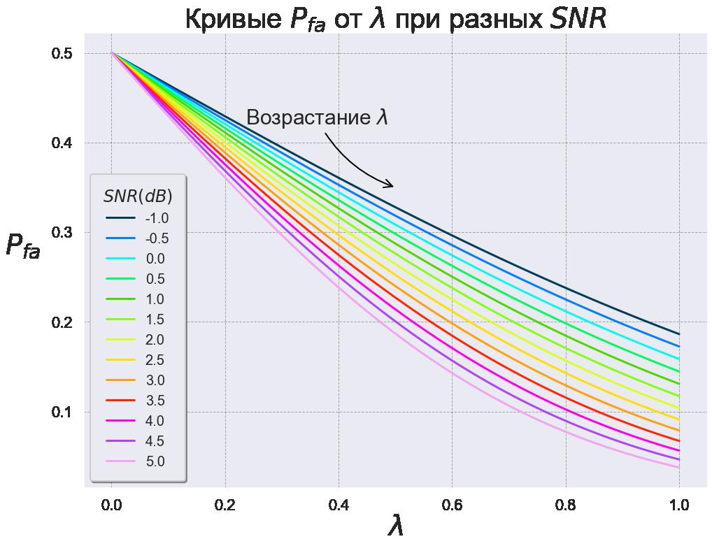 Рис. 9 Кривые зависимости P_{fa} от λ при различных значениях SNR.