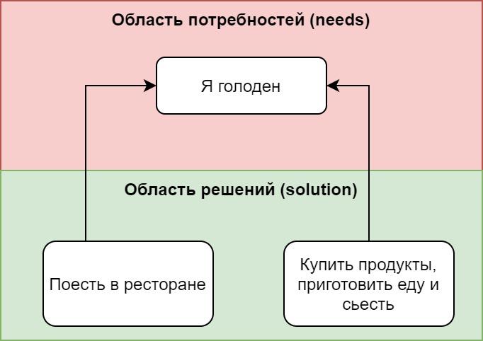 В чем состоит работа ИТ — аналитика по улучшению бизнес-процессов / Хабр