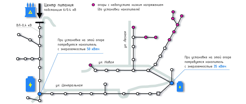 Распределительная сеть воздушных линий (ВЛ) 0.4 кВ