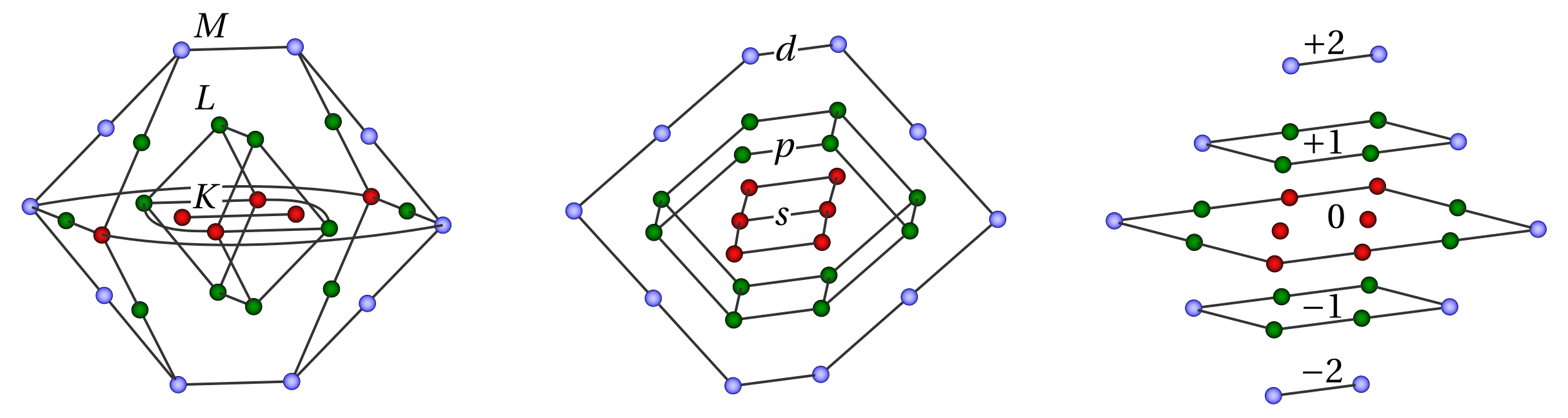Оболочечная структура атома: главное квантовое число, орбитальное число и магнитное число.