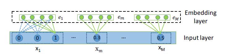 Рисунок 2: Иллюстрация входного и встраиваемого слоев, где как категориальные, так и числовые поля представлены низкоразмерными плотными векторами.