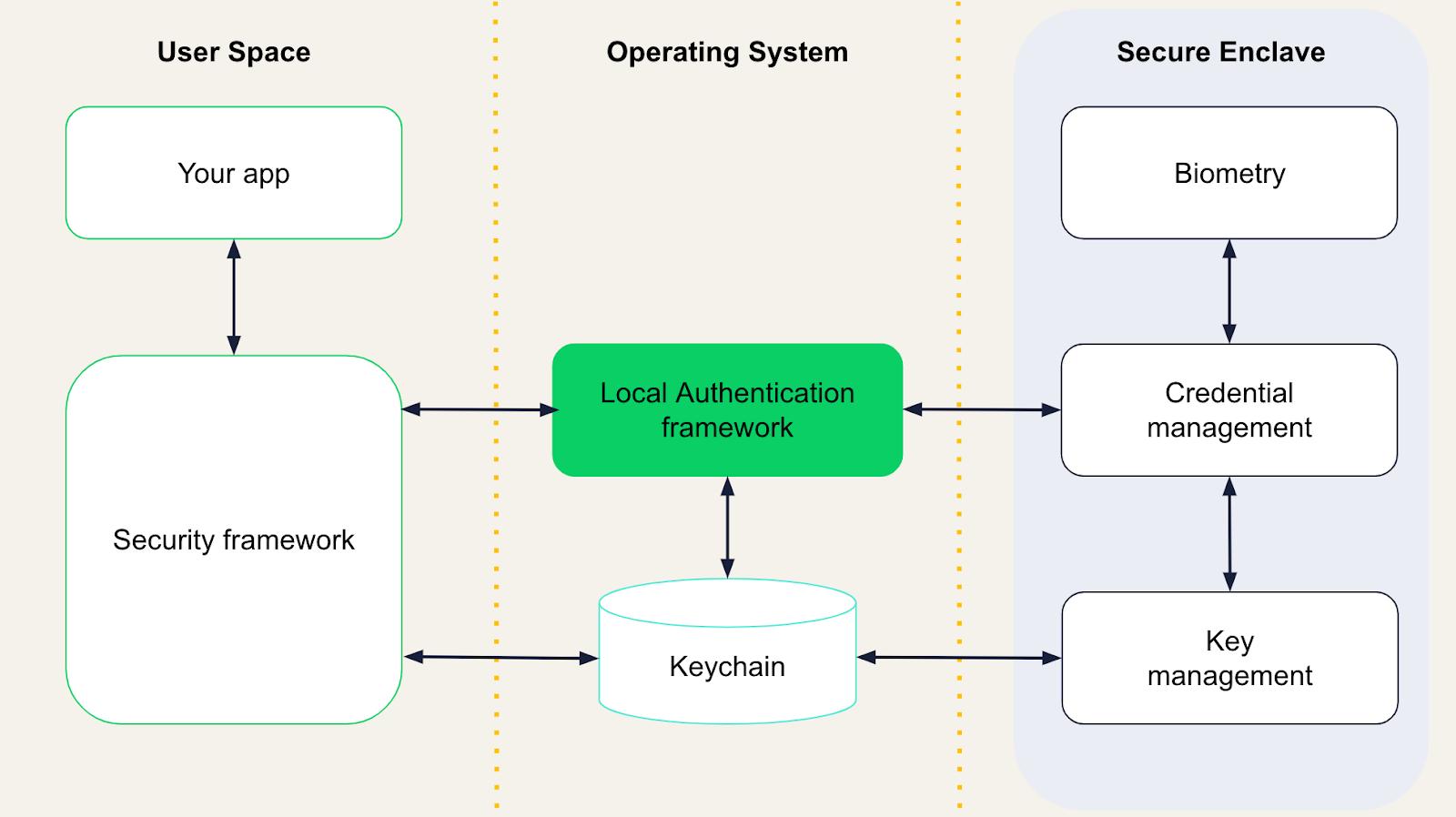 Схема разделения зон ответственности между приложением, OS и Secure Enclave