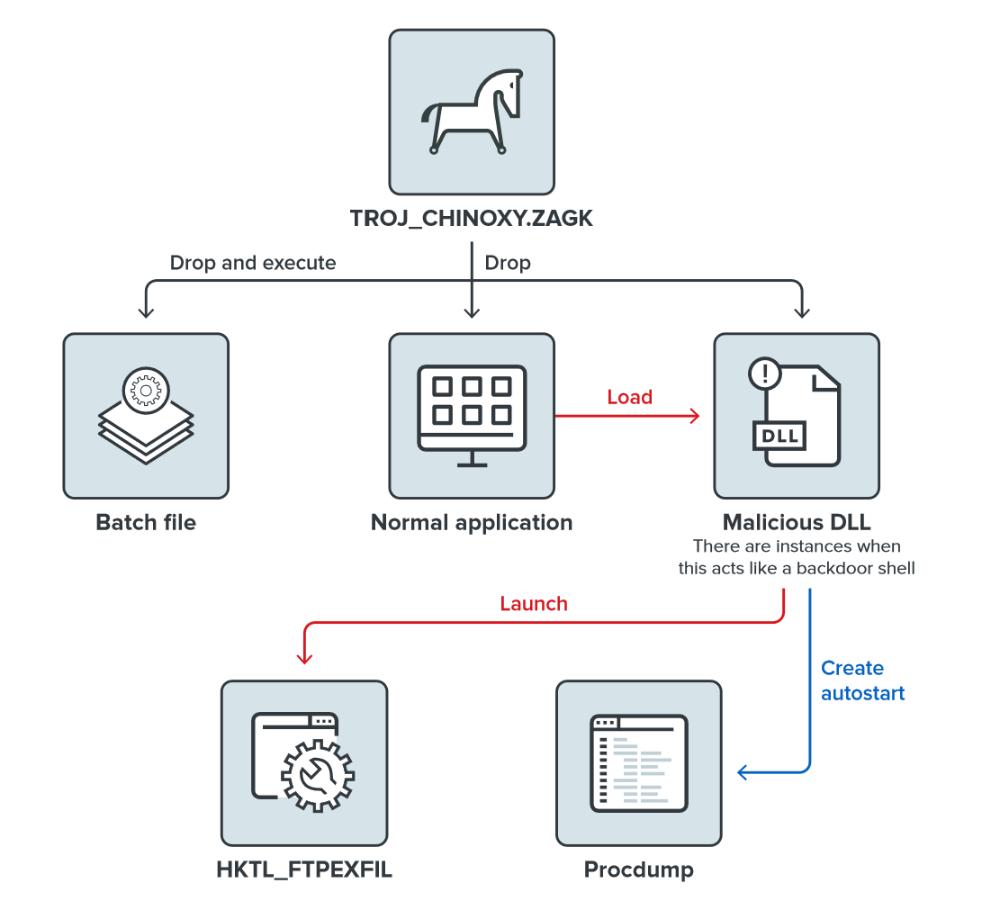 Сценарий использования файлового дроппера для хищения паролей и передачи на управляющий сервер. Источник: Trend Micro