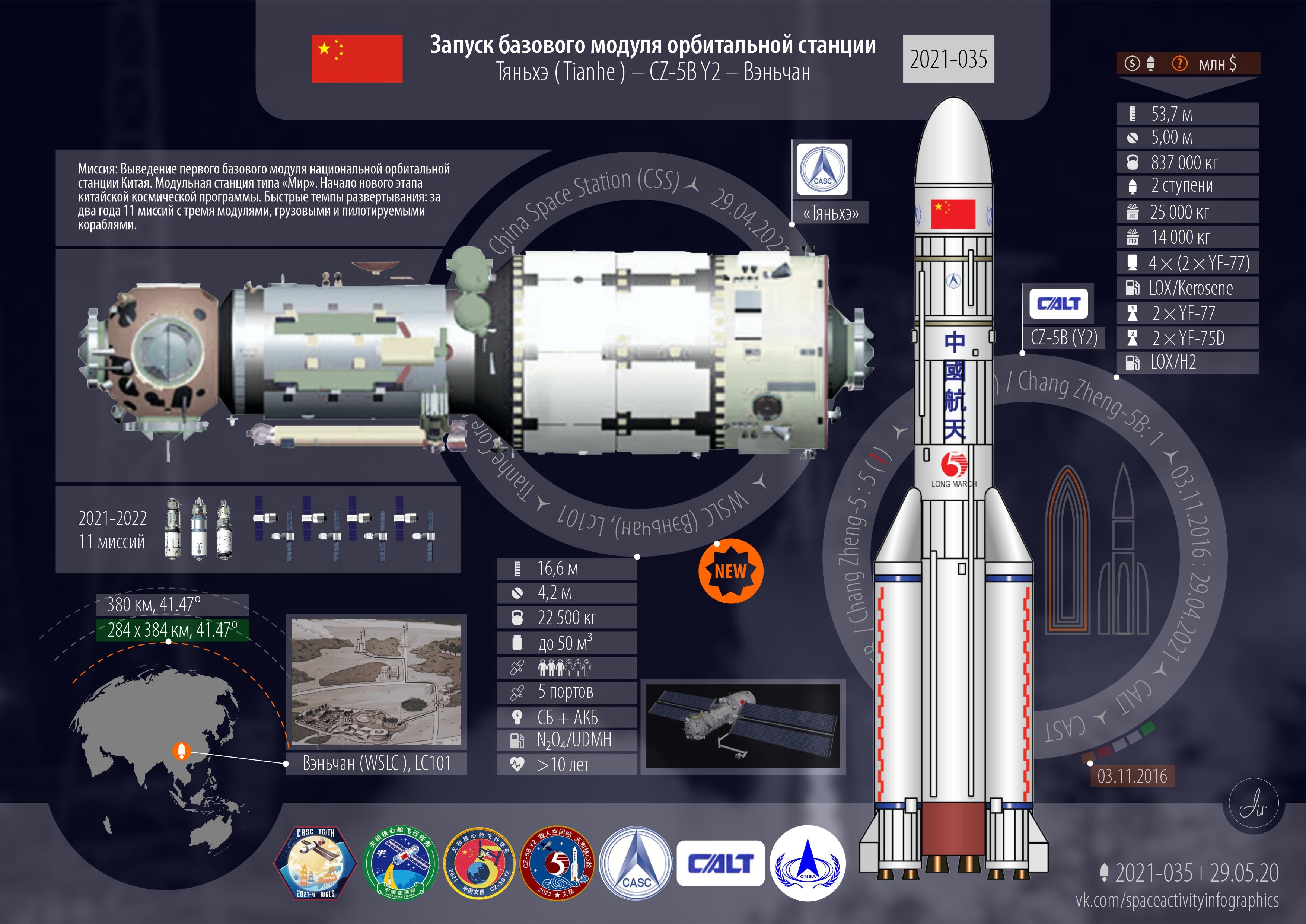 Инфографика текущей миссии CZ-5B