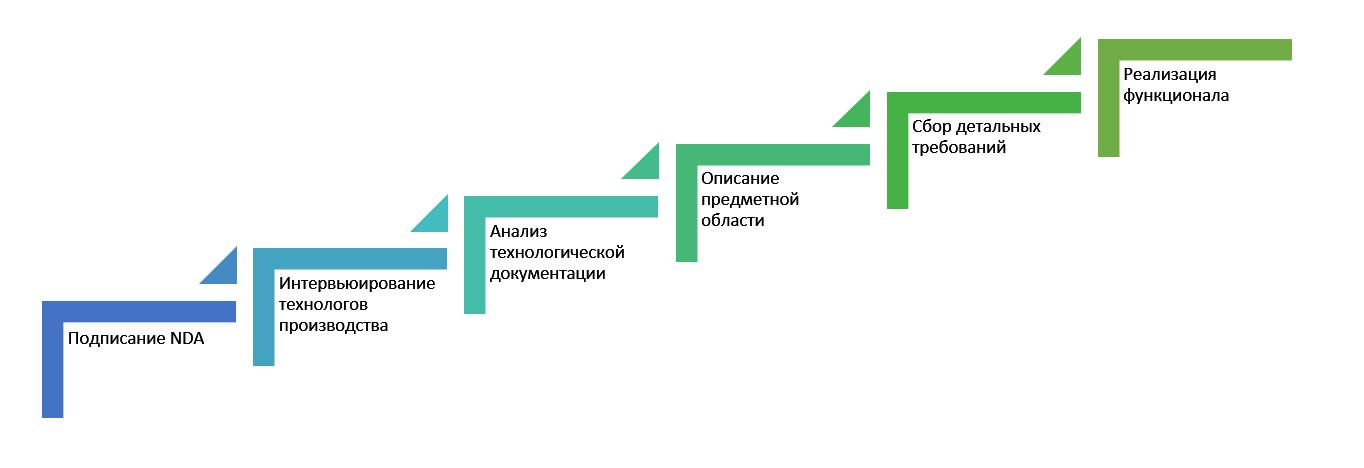 Последовательность шагов по выявлению требований (теория)