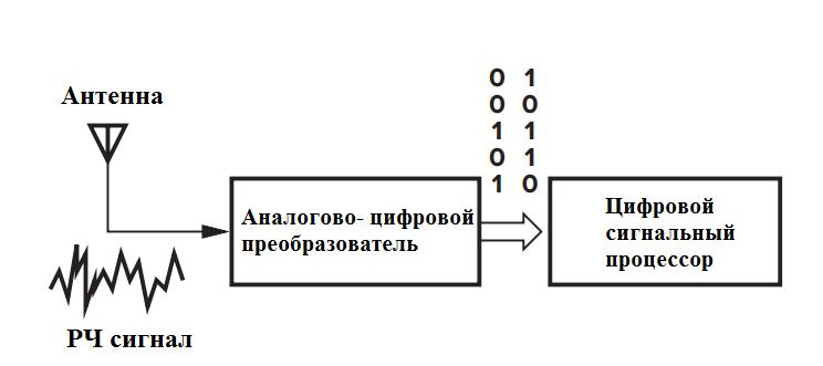Рис. 1.1: Гипотетический радиоприемник