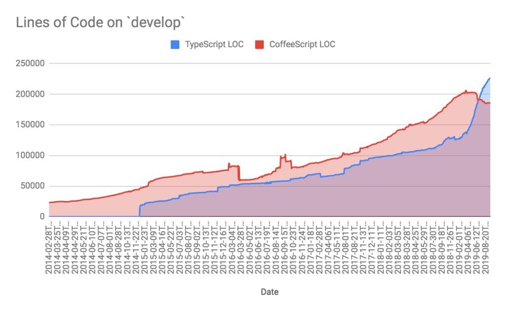 Количество строк кода в разработке