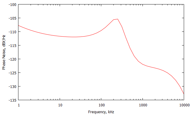 Рис. 5 – Фазовый шум передающего устройства на частоте несущей 1100 МГц при отстройке (1-10000)кГц