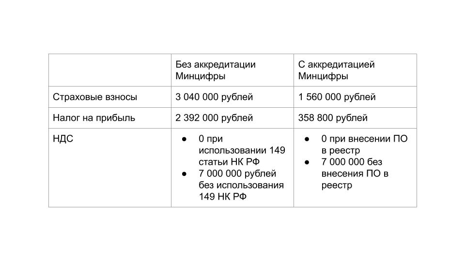 Сравнение налоговой нагрузки IT компании на ОСН до и после налогового маневра.