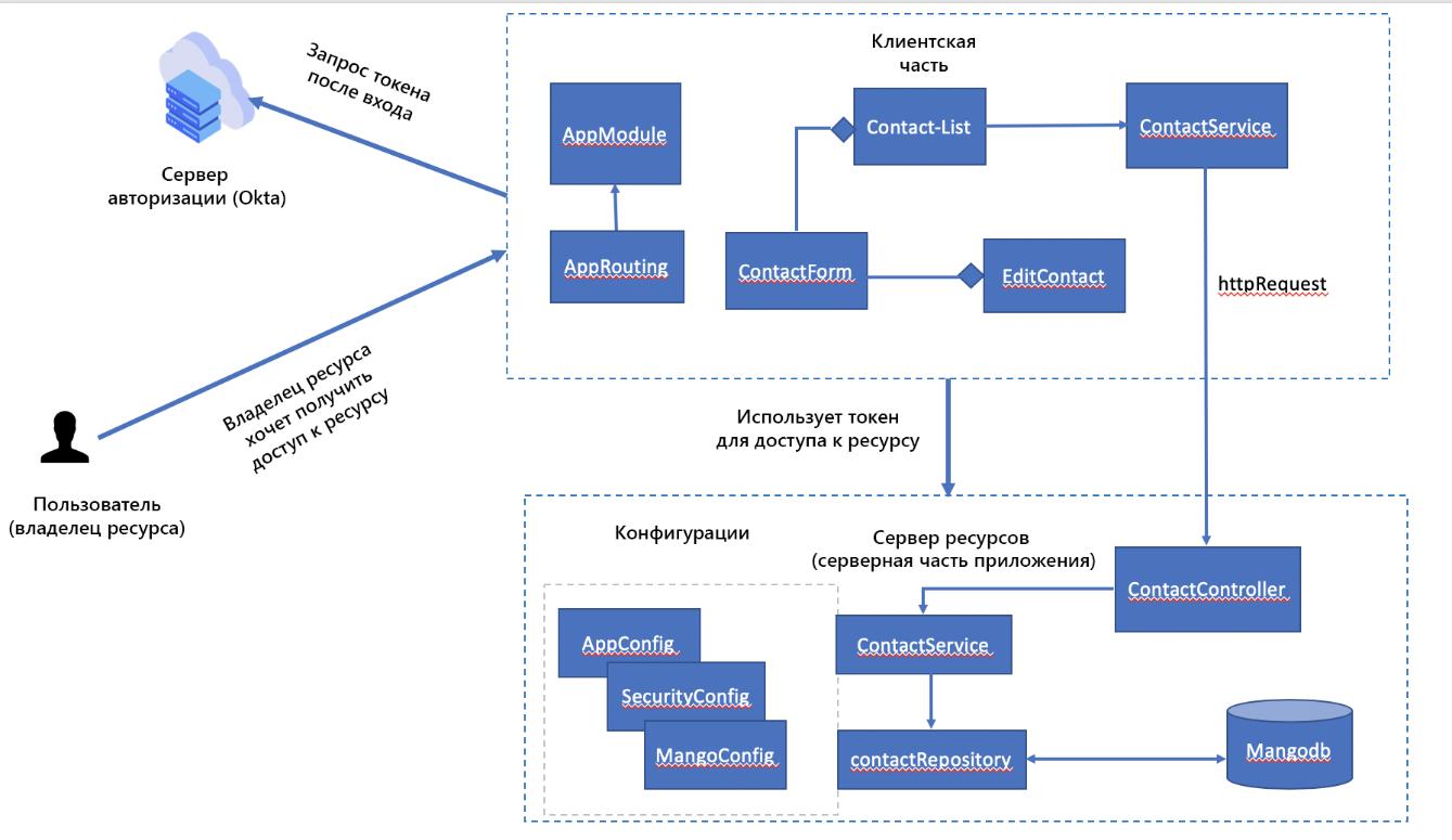 Компонентная архитектура приложения «Контакты», использующего протокол OAuth