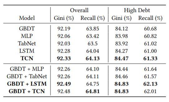Таблица 1: Эффективность индивидуальной и ансамблевой моделей для населения в целом и населения с высоким уровнем задолженности (более 15 тыс. долл.)