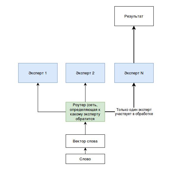 Рисунок 1. Упрощенная иллюстрация работы механизма Mixture of Experts