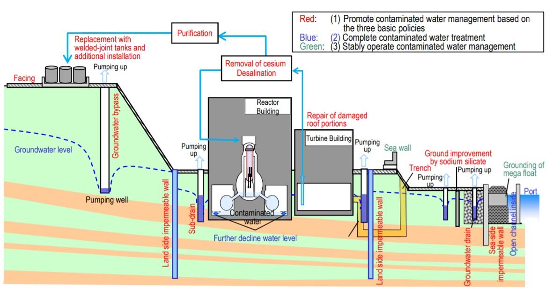 Текущая схема движения воды на АЭС. Видно что грунтовые воды проходят станцию и многочисленные барьеры на пути к океану, но улавливаются во многих местах и направляются в систему очистки и хранения.