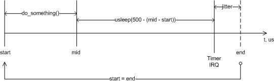 Рис. 1. (функциональная схема алгоритма измерения временного интервала)
