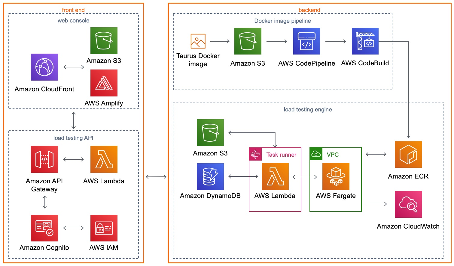Distributed Load Testing by AWS