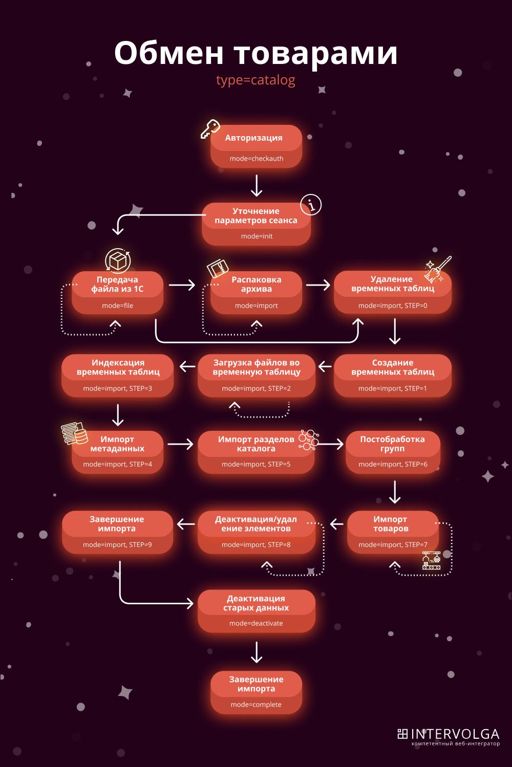 Что нужно знать программисту про интеграцию сайта и 1С / Хабр