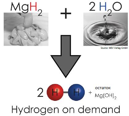 Рис. 3: Схема реакции для получения водорода.