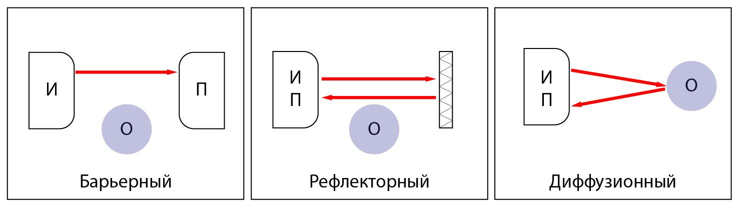 Рисунок 1. Типы датчиков (И - источник, П - приемник, О - объект).