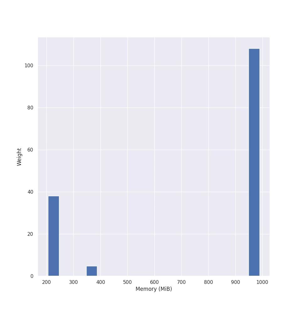 Примечание: мы построили график только для интервалов с 16 по 38, поскольку остальные интервалы пусты. Значения интервалов варьируются от 225,62 Мб до 969,20 Мб (округленно). Значение 39-го интервала составляет 1088,10. Он пуст, так как наш график никогда не достигает этого значения.