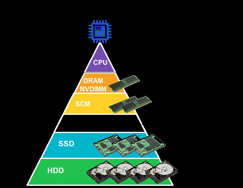 Диаграмма иерархии памяти в вычислительных системах, с относительными объемами памяти и задержками обращения.