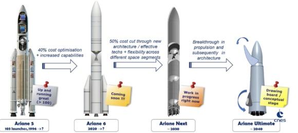 Эволюция европейских пусковых установок (CNES).