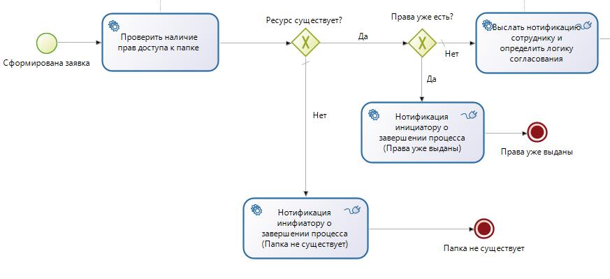 """Вот так выглядит BPMN-схема для процесса """"Выдача прав доступа"""" в Bonita"""