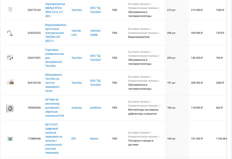 "Анализ категории ""Климатическая техника"" маркетплейса Ozon, период с 19.04 - 19.05.2021, данные сервиса аналитики SellerFox"