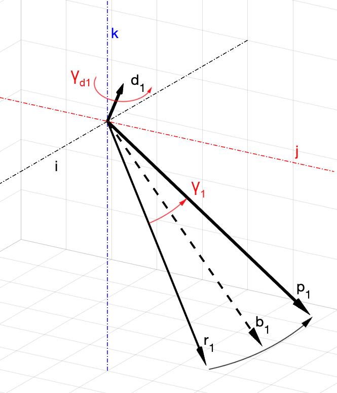 Рис. 3. Основные векторы