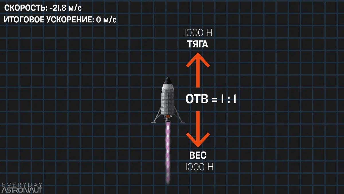 Ракета с отношением тяги к весу (ОТВ) 1:1 после начала ускорения вниз. Источник: Everyday Astronaut
