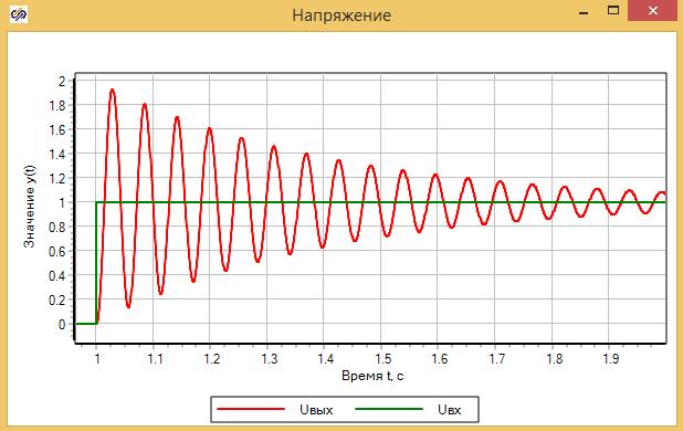 Рисунок 3.5.16. Графики напряжений источника и на конденсаторе.