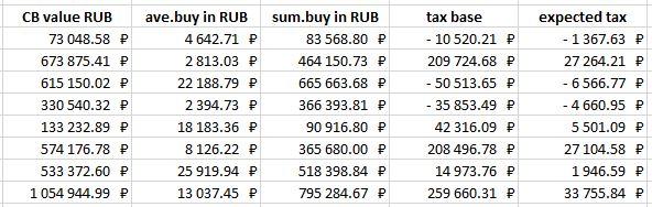 Начало и продолжение таблицы с налогами. Каждая строчка — одна бумага (тут не все). Внизу — итоги