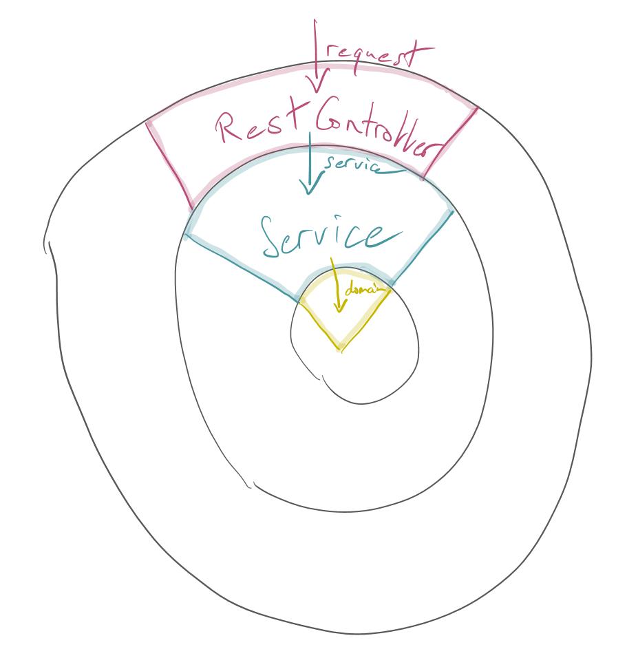 Проверка на уровне запроса, уровня обслуживания и домена.