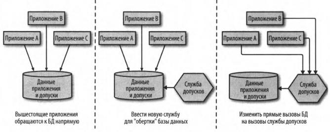 Рис. 3 - Использование службы для «обертывания» базы данных