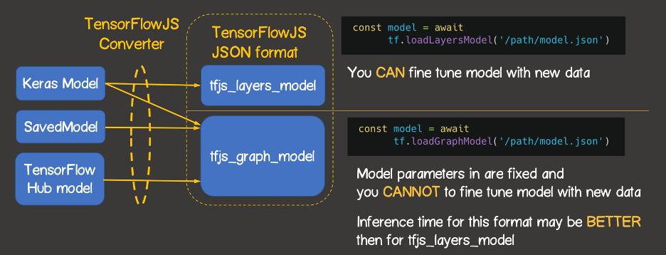 Рисунок 5 – Сводная таблица по конвертации сериализованных моделей