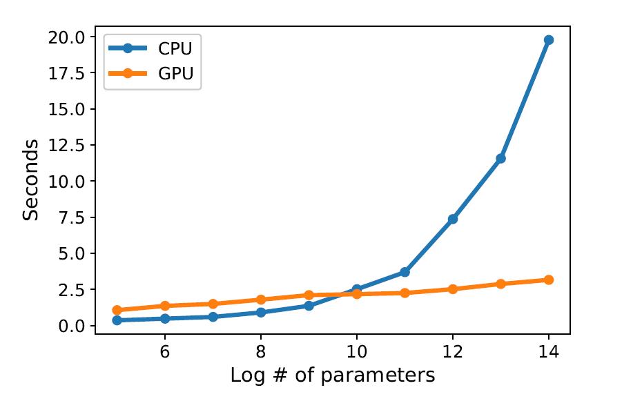 Рисунок 6. Иллюстрация ускорения GPU: время обучения DNDT включено. 3,6 ГГц CPU против GTX Titan GPU. В среднем за 5 прогонов.