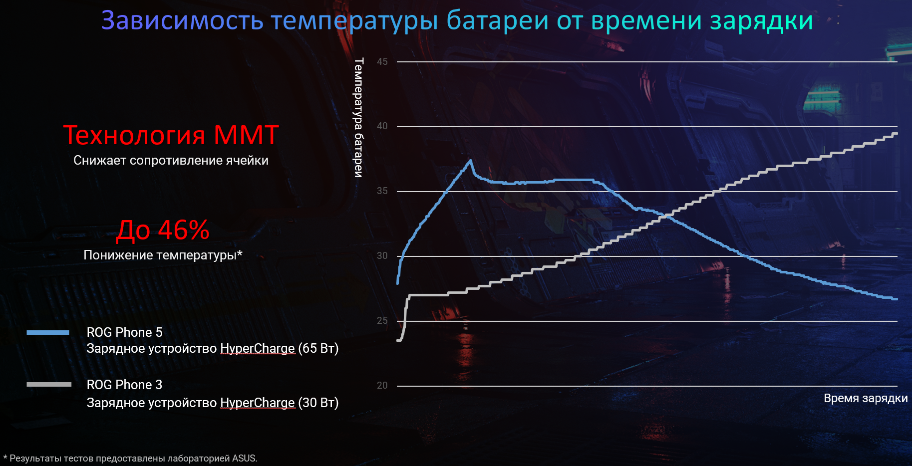 Зависимость температуры батареи ROG Phone 5 от времени зарядки