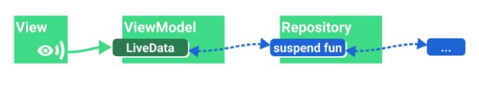 Показ результата однократной операции (LiveData)