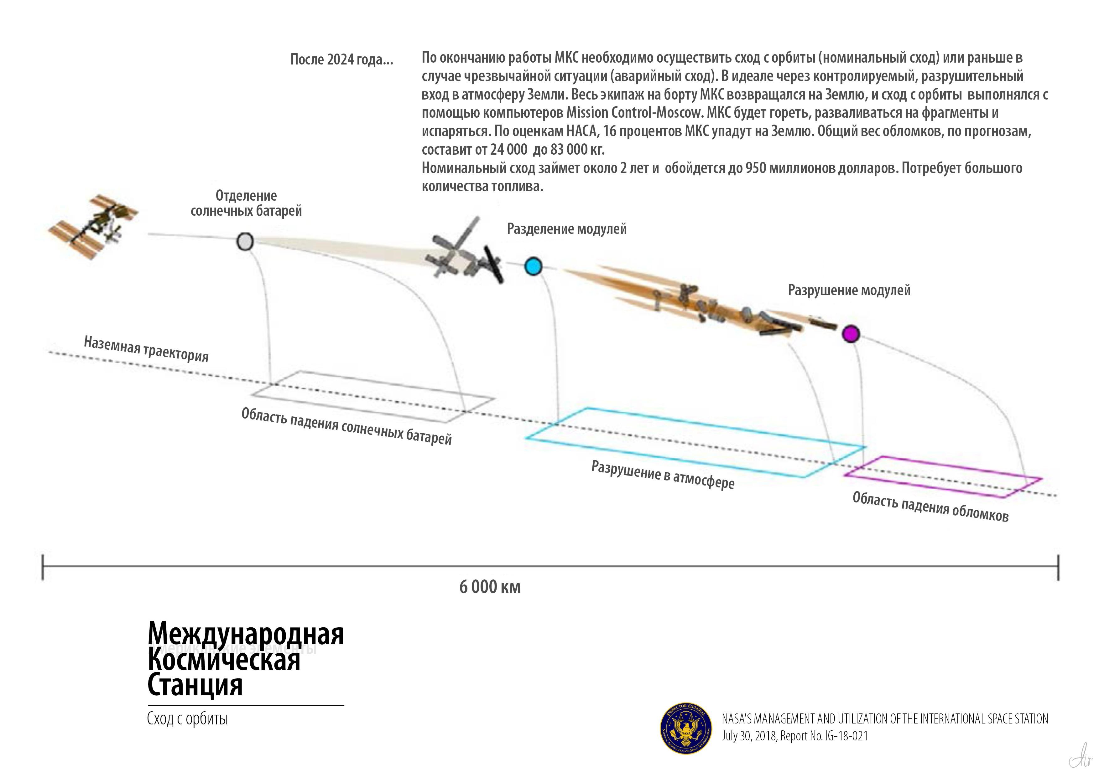 Рисунок 12: Номинальное поле обломков при спуске с орбиты МКС.Source: NASA.