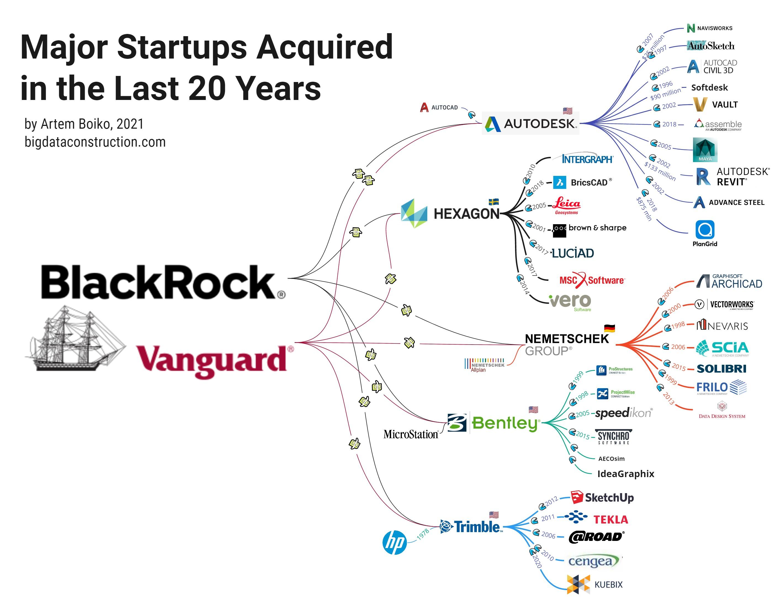 Основные стартапы, приобретенные за последние 20 лет