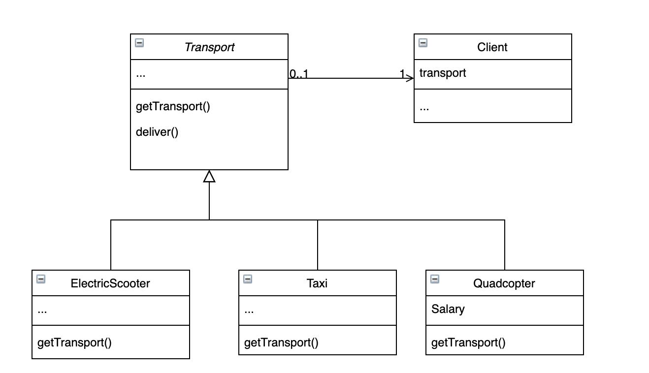 Диаграмма классов Factory Method