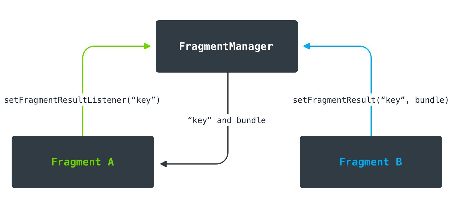 FragmentB передает данные в FragmentA . FragmentManager выполняет роль диспетчера