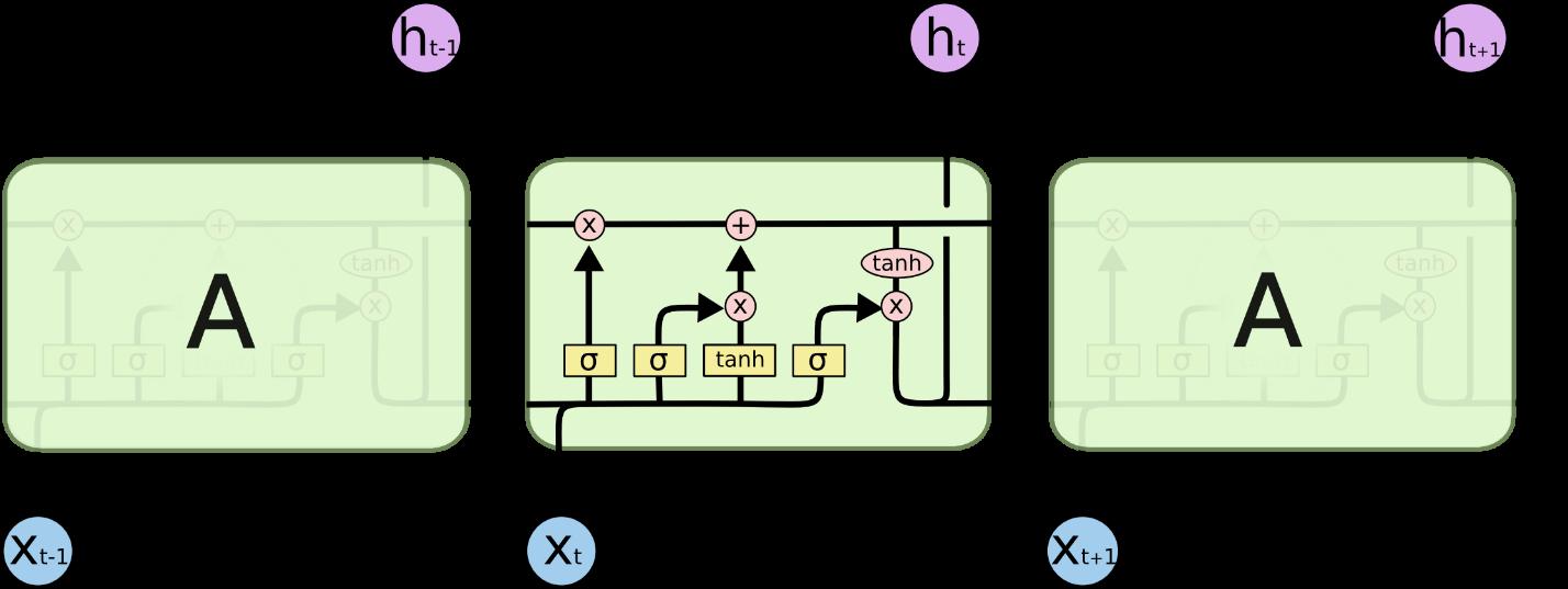 Рис.2 Последовательность процессов в LSTM