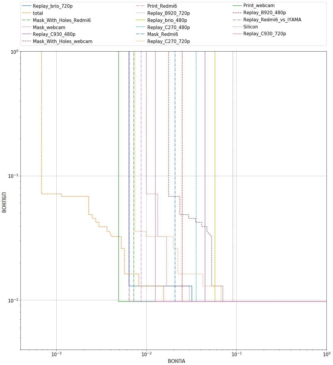 Рисунок 2 – кривые компромиссного определения ошибки при использовании разных инструментов атак для лучшего метода