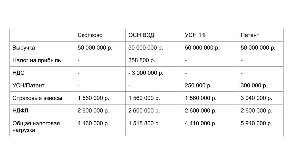 Сравнение налоговой нагрузки IT-компании с различным комбинирование льгот и схем работы.