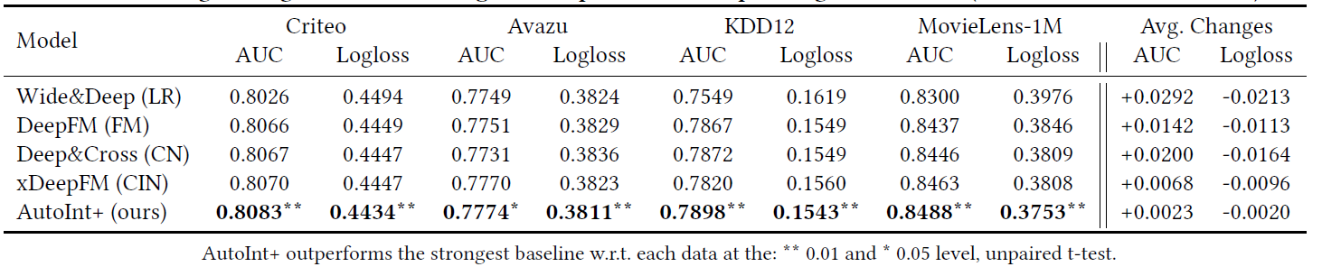 Таблица 5: Результаты интеграции неявных взаимодействий функций. Мы указываем базовую модель каждого метода. Последние два столбца представляют собой средние изменения AUC и Logloss по сравнению с соответствующими базовыми моделями («+»: увеличение, «-»: уменьшение).