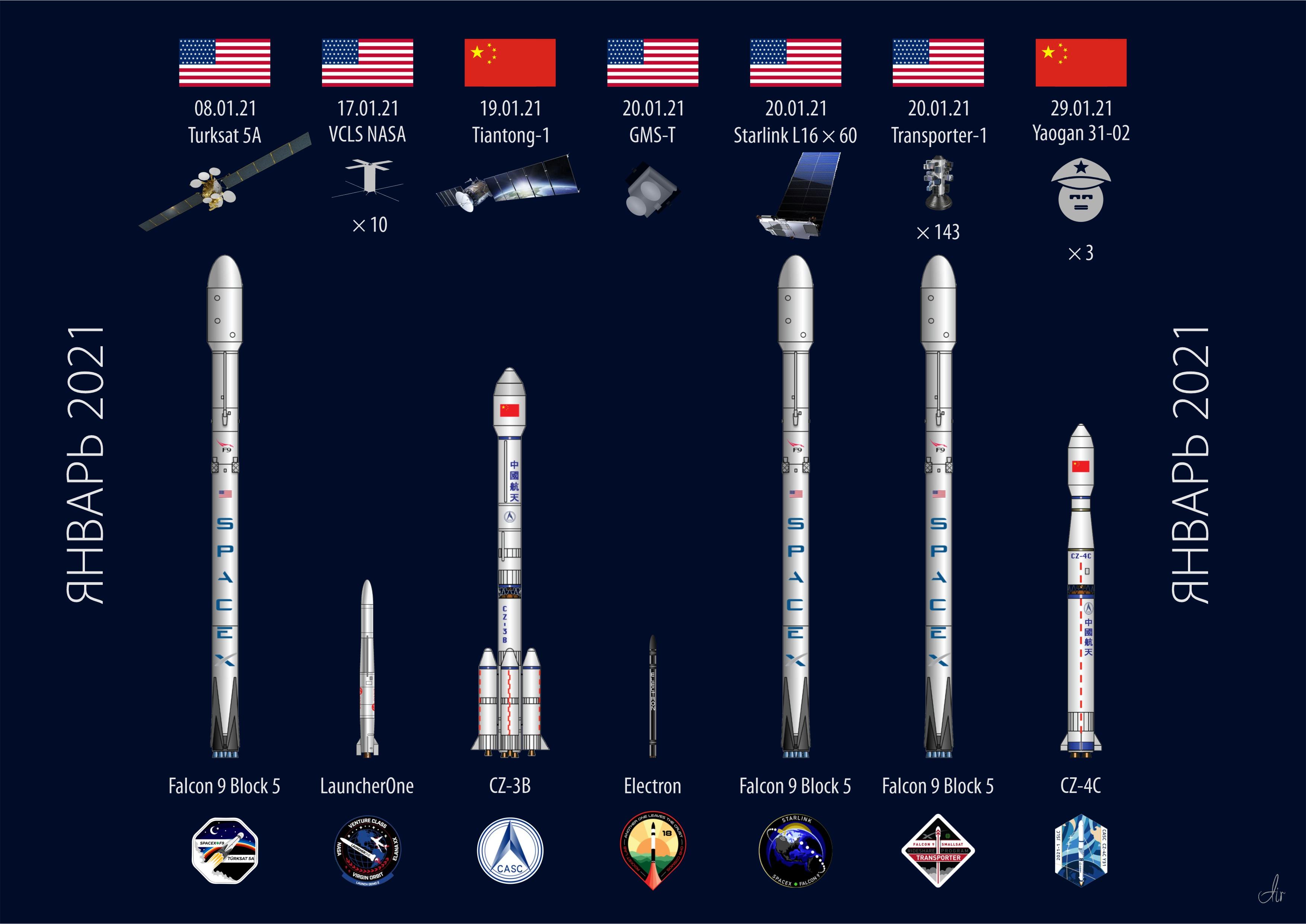 Орбитальные запуски. Январь 2021 год.
